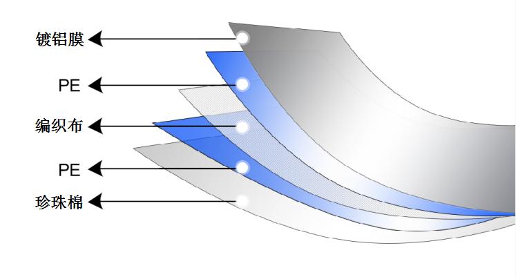 鍍鋁膜編織布珍珠棉